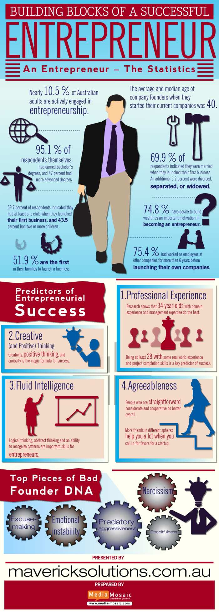 infographics on successful entrepreneur