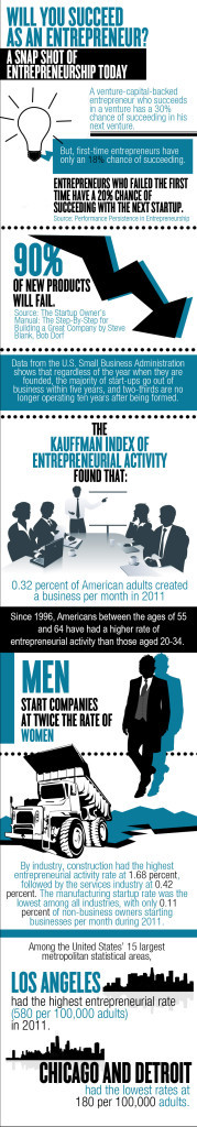 A Snapshot of Entrepreneurship Today