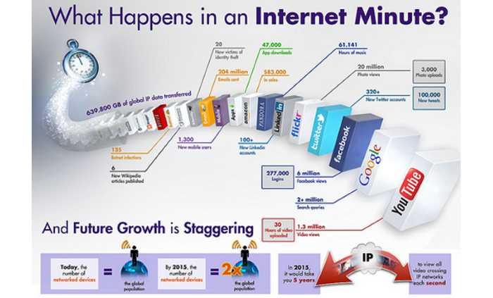 infographics what happens in one minute on internet