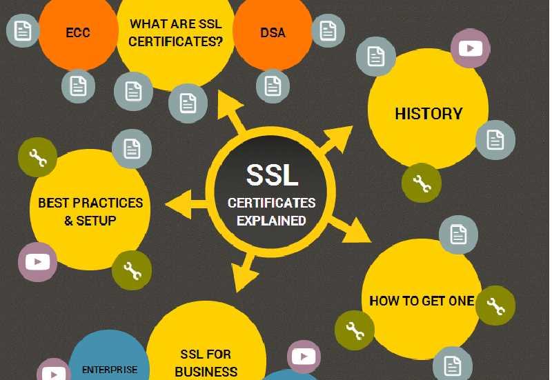 SSL-Cert